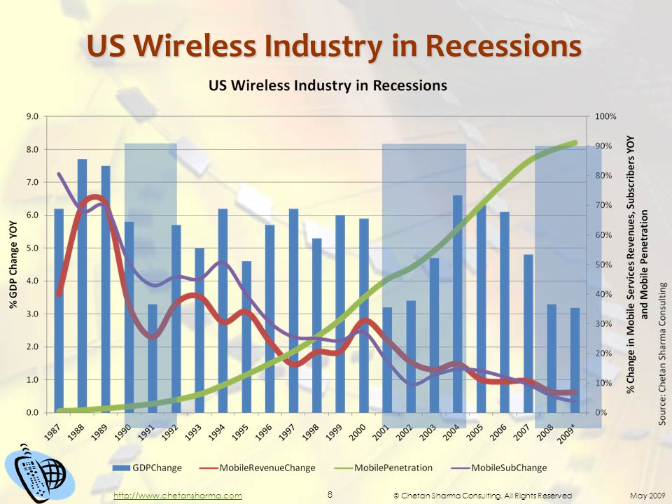 © Chetan Sharma Consulting, All Rights Reserved May 2009 8 http://www.chetansharma.com US Wireless Industry in Recessions
