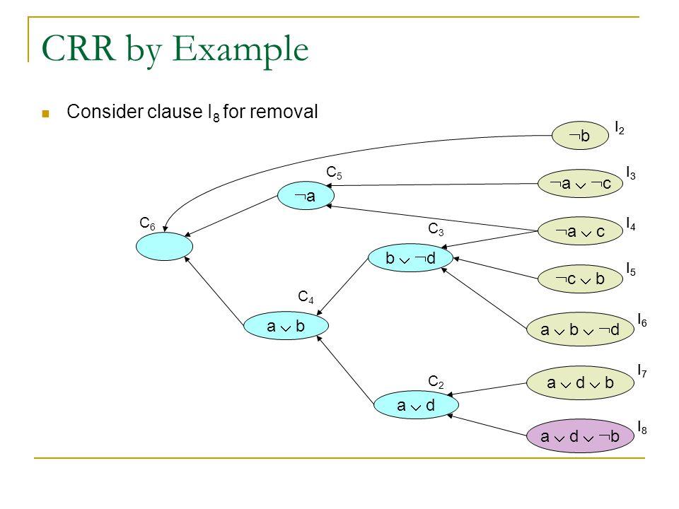 CRR by Example bb  a   c  a  c  c  b a  b   d a  d  b a  d   b a  d b   d a  b aa  Consider clause I 8 for removal I2I2 I3I3 I4I4 I5I5 I6I6 I7I7 I8I8 I2I2 I3I3 I4I4 I5I5 I6I6 I7I7 I8I8 C2C2 C3C3 C4C4 C5C5 C6C6