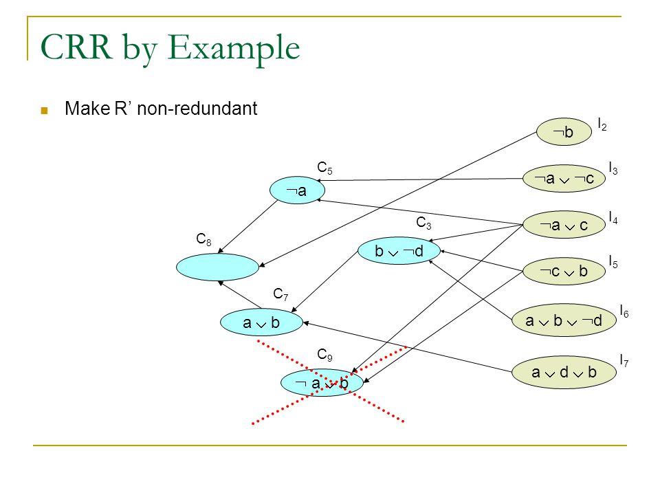 CRR by Example bb  a   c  a  c  c  b a  b   d a  d  b b   d aa Make R' non-redundant a  b I2I2 I3I3 I4I4 I5I5 I6I6 I7I7 C3C3 C5C5 C