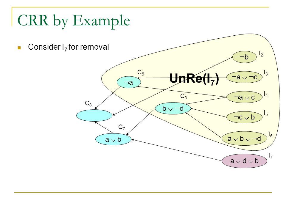 CRR by Example bb  a   c  a  c  c  b a  b   d a  d  b b   d aa Consider I 7 for removal a  b I2I2 I3I3 I4I4 I5I5 I6I6 I7I7 C3C3 C5C5 C7C7 C8C8 UnRe(I 7 )