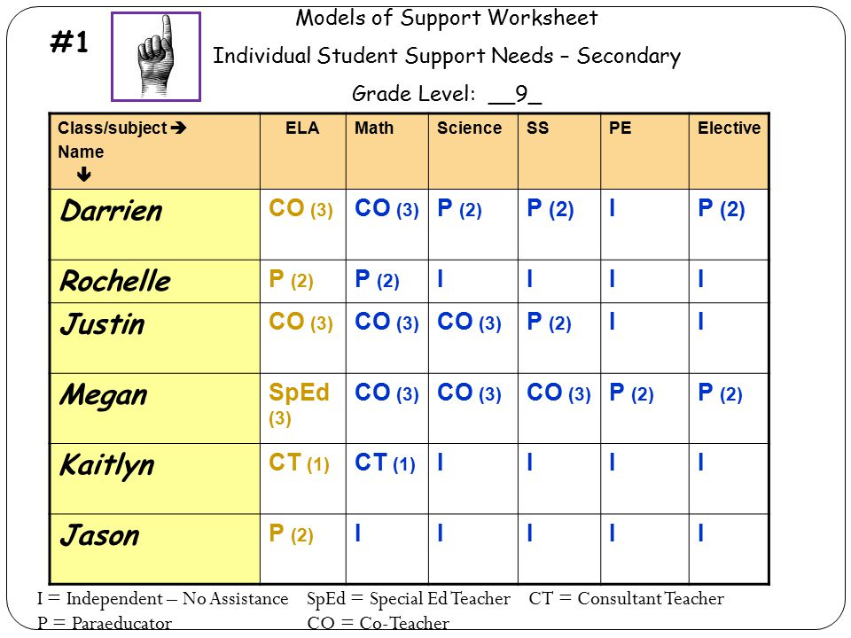 Models of Support Worksheet Individual Student Support Needs – Secondary Grade Level: __9_ Class/subject  Name  ELAMathScienceSSPEElective Darrien C