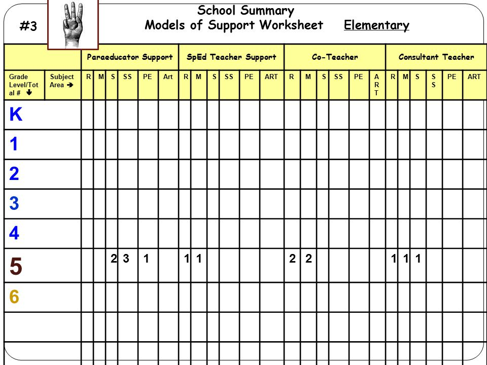 # 3 Models of Support Summary Worksheet Paraeducator SupportSpEd Teacher SupportCo-TeacherConsultant Teacher Grade Level/Tot al #  Subject Area  RMS