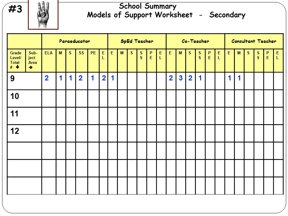Miami-Dade County Public Schools Office of Exceptional Student Education # 3 Models of Support Summary Worksheet Models of ParaeducatorSpEd TeacherCo-