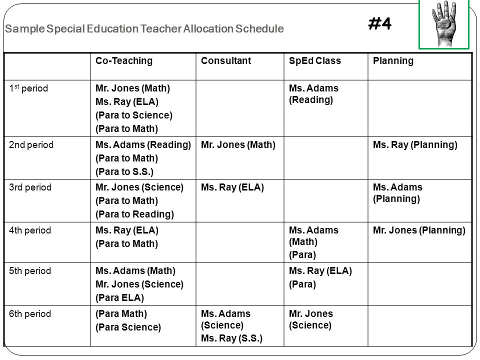 Sample Special Education Teacher Allocation Schedule Co-TeachingConsultantSpEd ClassPlanning 1 st periodMr. Jones (Math) Ms. Ray (ELA) (Para to Scienc