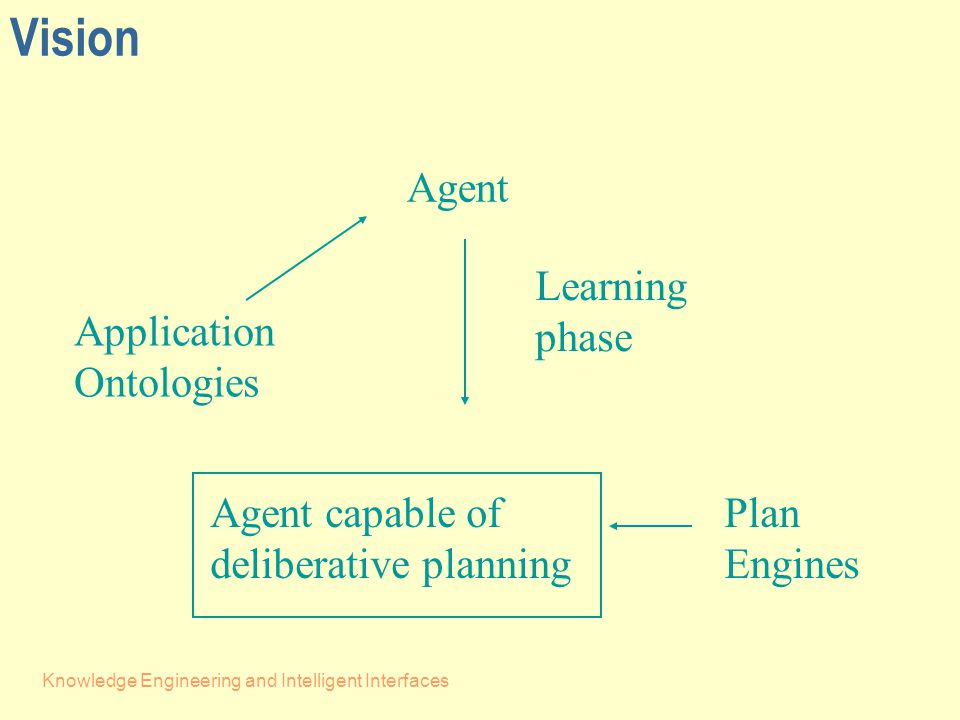 Knowledge Engineering and Intelligent Interfaces Vision Agent Application Ontologies Plan Engines Learning phase Agent capable of deliberative planning