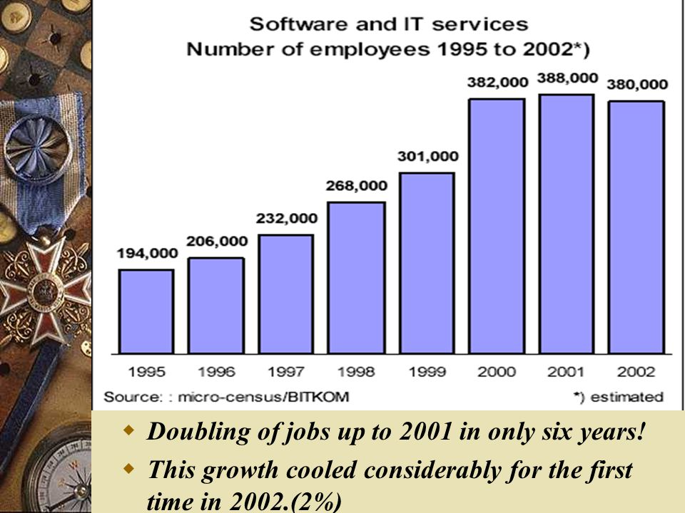  Doubling of jobs up to 2001 in only six years.