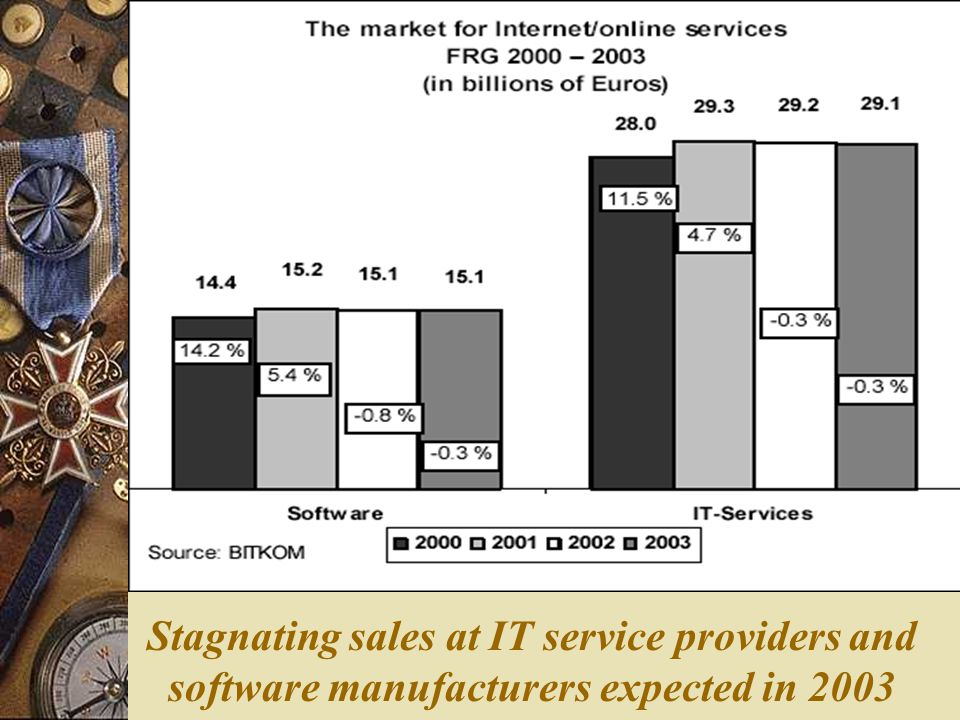 Stagnating sales at IT service providers and software manufacturers expected in 2003