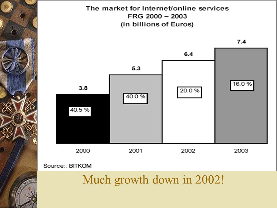 Much growth down in 2002!