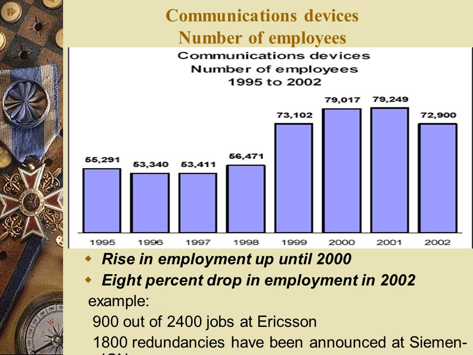 Communications devices Number of employees  Rise in employment up until 2000  Eight percent drop in employment in 2002 example: 900 out of 2400 jobs at Ericsson 1800 redundancies have been announced at Siemen- ICN