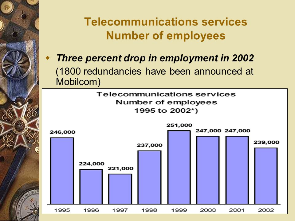 Telecommunications services Number of employees  Three percent drop in employment in 2002 (1800 redundancies have been announced at Mobilcom)