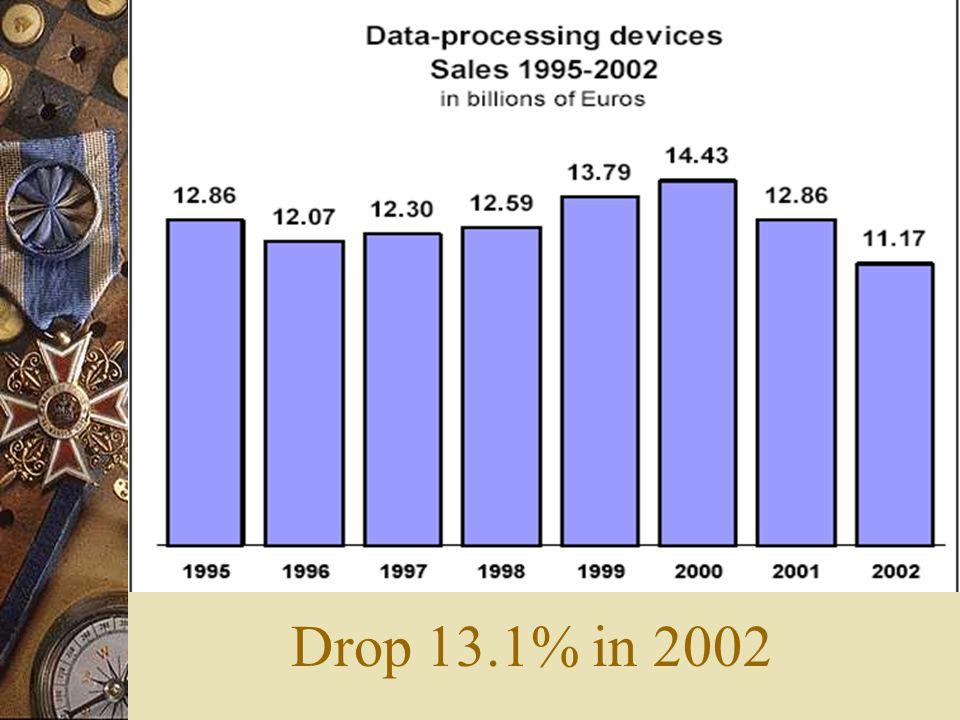 Drop 13.1% in 2002