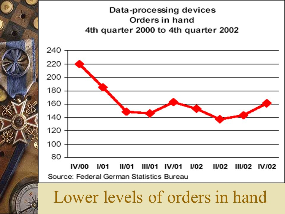 Lower levels of orders in hand