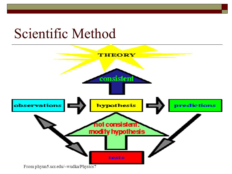 Computer Scientific Method  Hunch الحدس  1 experiment and change all parameters  Discard if doesn't support hunch  Why waste time.