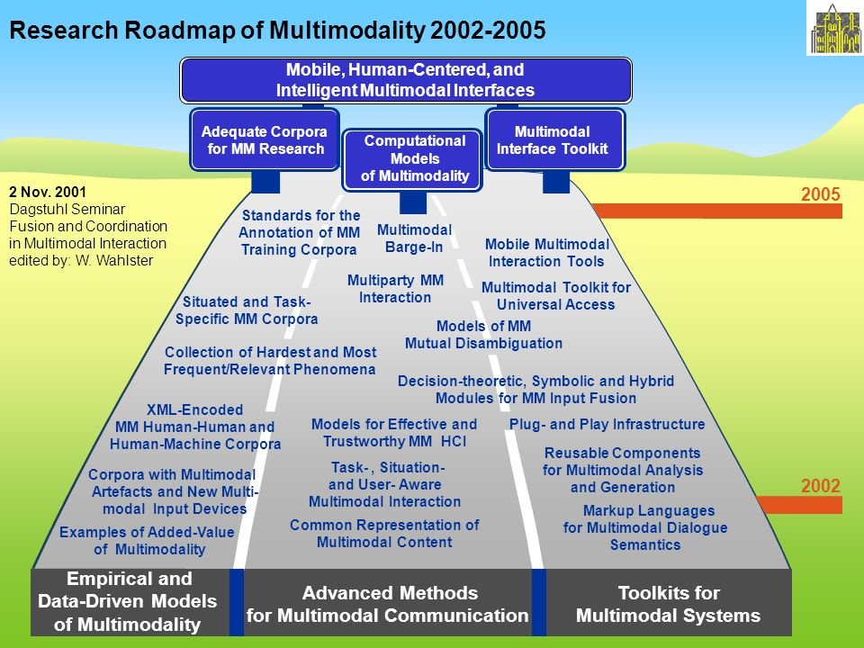 Empirical and Data-Driven Models of Multimodality 2002 2005 Advanced Methods for Multimodal Communication Computational Models of Multimodality Adequate Corpora for MM Research Mobile, Human-Centered, and Intelligent Multimodal Interfaces Multimodal Interface Toolkit Research Roadmap of Multimodality 2002-2005 XML-Encoded MM Human-Human and Human-Machine Corpora Mobile Multimodal Interaction Tools Standards for the Annotation of MM Training Corpora Examples of Added-Value of Multimodality Multimodal Barge-In Markup Languages for Multimodal Dialogue Semantics Models for Effective and Trustworthy MM HCI Collection of Hardest and Most Frequent/Relevant Phenomena Task-, Situation- and User- Aware Multimodal Interaction Plug- and Play Infrastructure Toolkits for Multimodal Systems Situated and Task- Specific MM Corpora Common Representation of Multimodal Content Decision-theoretic, Symbolic and Hybrid Modules for MM Input Fusion Reusable Components for Multimodal Analysis and Generation Corpora with Multimodal Artefacts and New Multi- modal Input Devices Models of MM Mutual Disambiguation Multiparty MM Interaction 2 Nov.