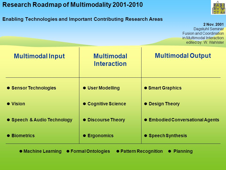 Research Roadmap of Multimodality 2001-2010 Enabling Technologies and Important Contributing Research Areas Multimodal InputMultimodal Interaction Sensor Technologies Vision Speech & Audio Technology Biometrics User Modelling Cognitive Science Discourse Theory Ergonomics Smart Graphics Design Theory Embodied Conversational Agents Speech Synthesis Multimodal Output 2 Nov.