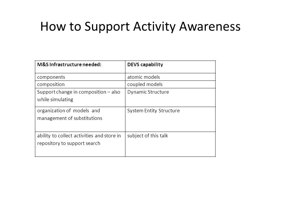 How to Support Activity Awareness M&S Infrastructure needed:DEVS capability componentsatomic models compositioncoupled models Support change in compos