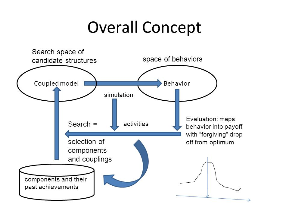 Overall Concept BehaviorCoupled model simulation Search space of candidate structures Search = selection of components and couplings Evaluation: maps