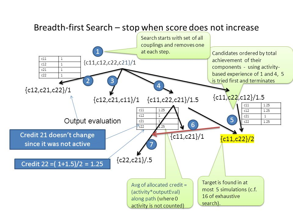 Candidates ordered by total achievement of their components - using activity- based experience of 1 and 4, 5 is tried first and terminates Breadth-fir