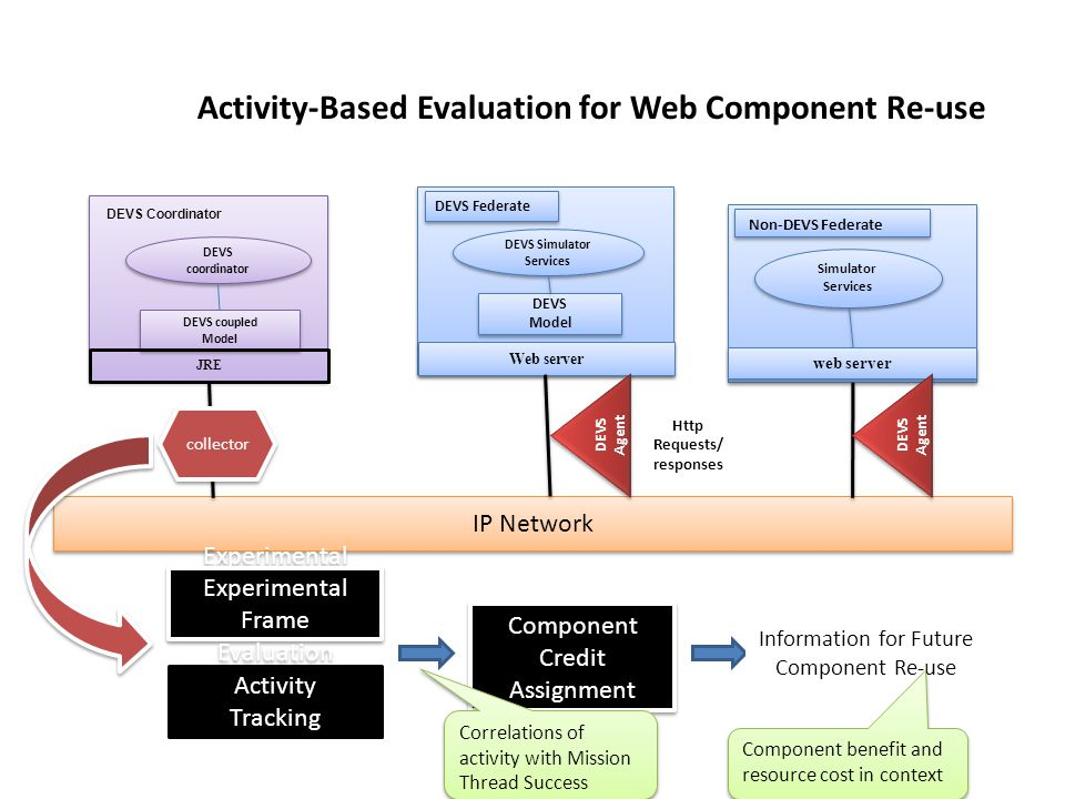 Simulator Services Non-DEVS Federate web server Activity-Based Evaluation for Web Component Re-use DEVS Simulator Services DEVS Model DEVS Model DEVS