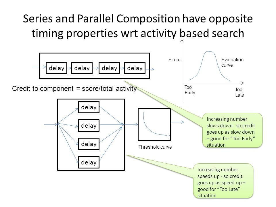 Series and Parallel Composition have opposite timing properties wrt activity based search delay Threshold curve Increasing number slows down- so credi