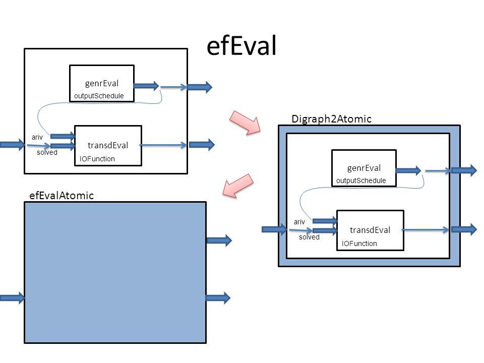 efEval genrEval transdEval outputSchedule IOFunction ariv solved Digraph2Atomic genrEval transdEval outputSchedule IOFunction ariv solved efEvalAtomic