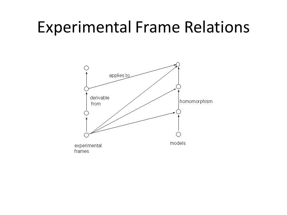 Experimental Frame Relations