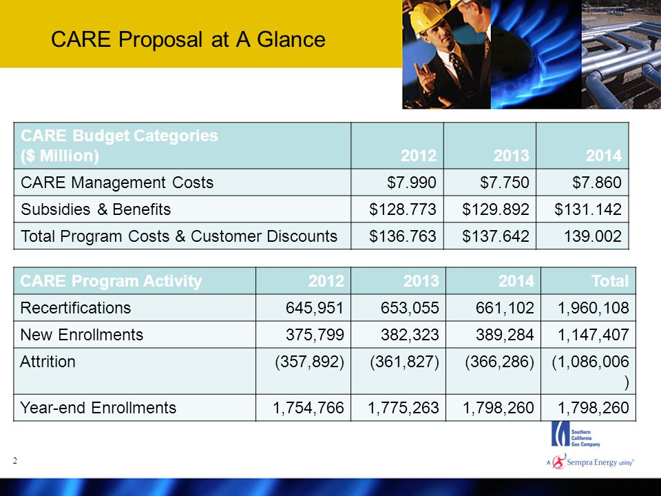 CARE Proposal at A Glance CARE Budget Categories ($ Million)201220132014 CARE Management Costs$7.990$7.750$7.860 Subsidies & Benefits$128.773$129.892$131.142 Total Program Costs & Customer Discounts$136.763$137.642139.002 CARE Program Activity201220132014Total Recertifications645,951653,055661,1021,960,108 New Enrollments375,799382,323389,2841,147,407 Attrition(357,892)(361,827)(366,286)(1,086,006 ) Year-end Enrollments1,754,7661,775,2631,798,260 2