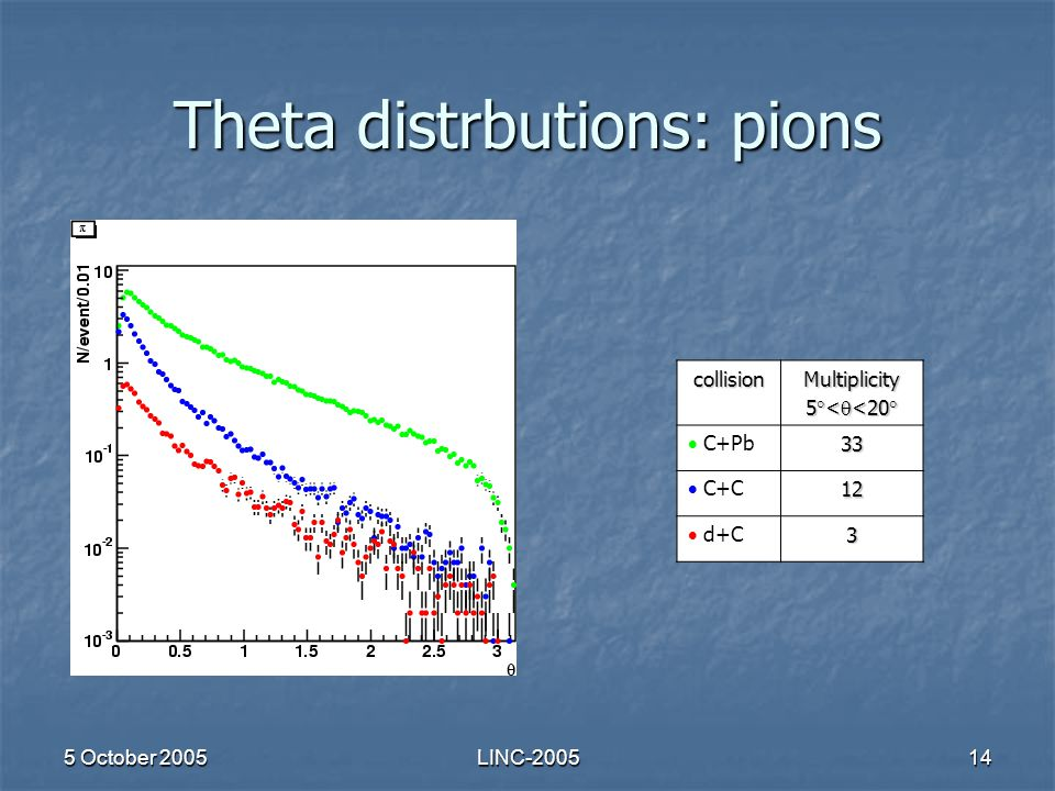 5 October 2005LINC-200514 Theta distrbutions: pions collisionMultiplicity 5  <  <20   C+Pb33  C+C12  d+C3