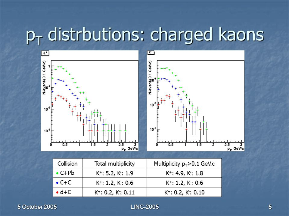 5 October 2005LINC-20055 p T distrbutions: charged kaons Collision Total multiplicity Multiplicity p T >0.1 GeV.c  C+Pb K + : 5.2, K - : 1.9 K + : 4.9, K - : 1.8  C+C K + : 1.2, K - : 0.6  d+C K + : 0.2, K - : 0.11 K + : 0.2, K - : 0.10