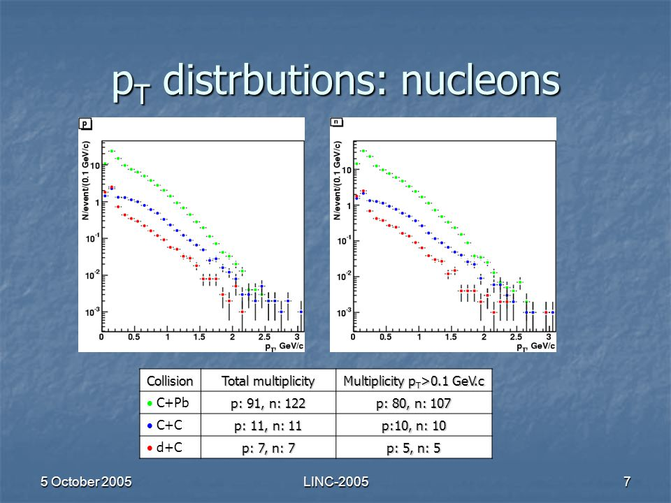 5 October 2005LINC-20057 p T distrbutions: nucleons Collision Total multiplicity Multiplicity p T >0.1 GeV.c  C+Pb p: 91, n: 122 p: 80, n: 107  C+C p: 11, n: 11 p:10, n: 10  d+C p: 7, n: 7 p: 5, n: 5
