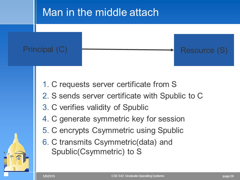 page 295/5/2015 CSE 542: Graduate Operating Systems Man in the middle attach 1.C requests server certificate from S 2.S sends server certificate with Spublic to C 3.C verifies validity of Spublic 4.C generate symmetric key for session 5.C encrypts Csymmetric using Spublic 6.C transmits Csymmetric(data) and Spublic(Csymmetric) to S Principal (C) Resource (S)