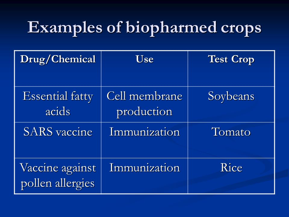 Examples of biopharmed crops Drug/ChemicalUse Test Crop Essential fatty acids Cell membrane production Soybeans SARS vaccine ImmunizationTomato Vaccin