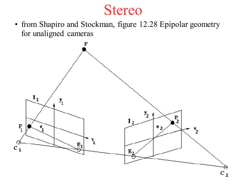 Stereo from Shapiro and Stockman, figure 12.28 Epipolar geometry for unaligned cameras