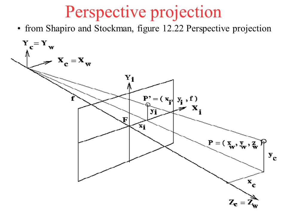 Perspective projection from Shapiro and Stockman, figure 12.22 Perspective projection