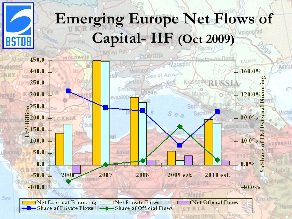 Emerging Europe Net Flows of Capital- IIF (Oct 2009)