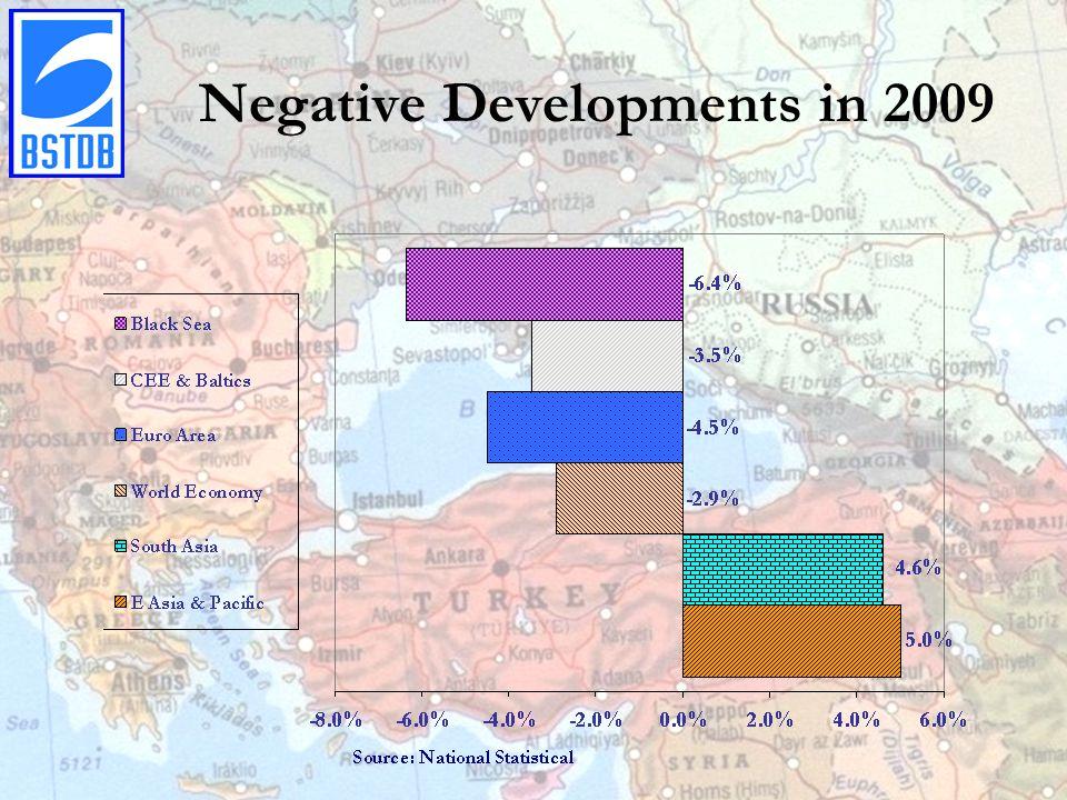 Negative Developments in 2009