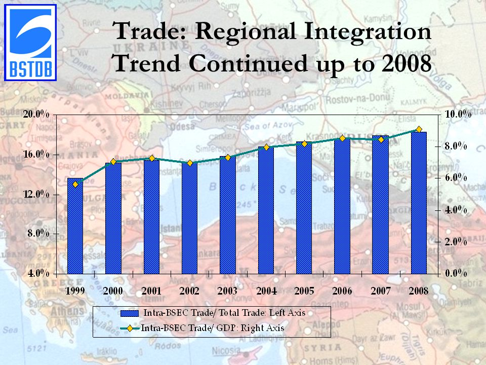 Trade: Regional Integration Trend Continued up to 2008