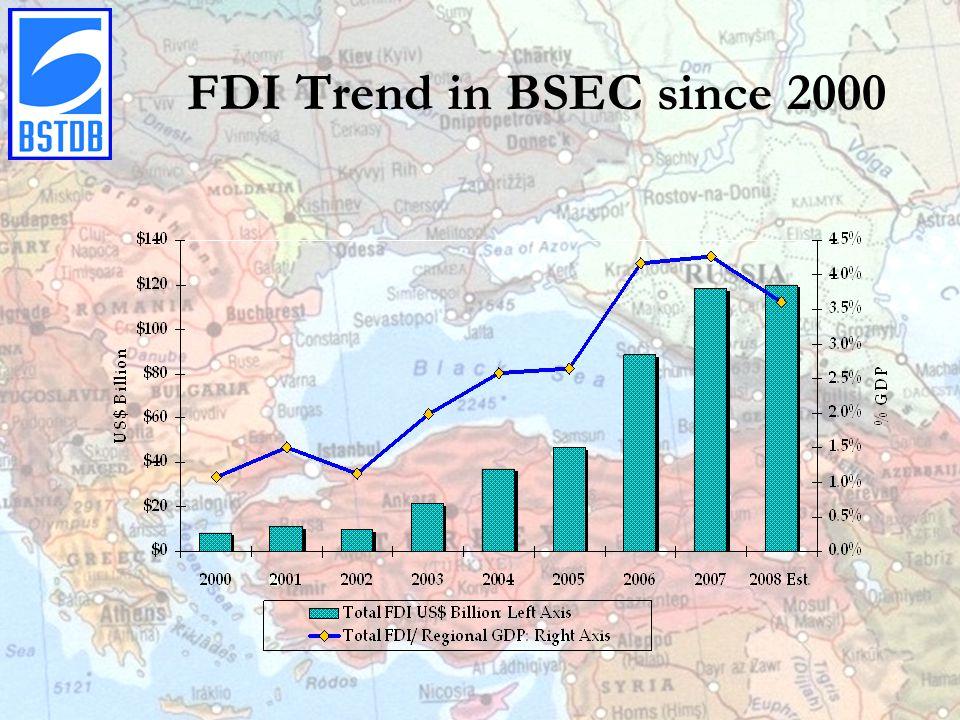 FDI Trend in BSEC since 2000