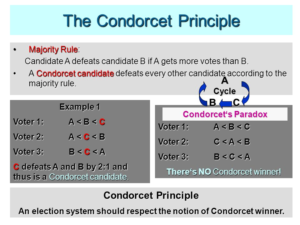 The Condorcet Principle Majority Rule:Majority Rule: Candidate A defeats candidate B if A gets more votes than B.