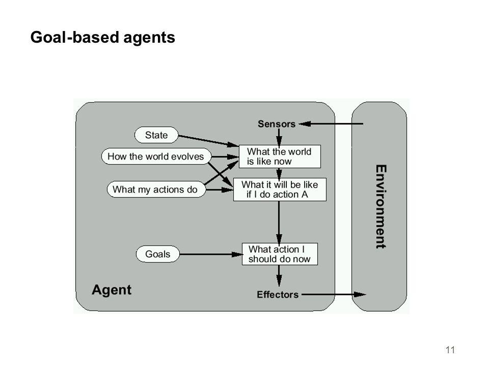 11 Goal-based agents