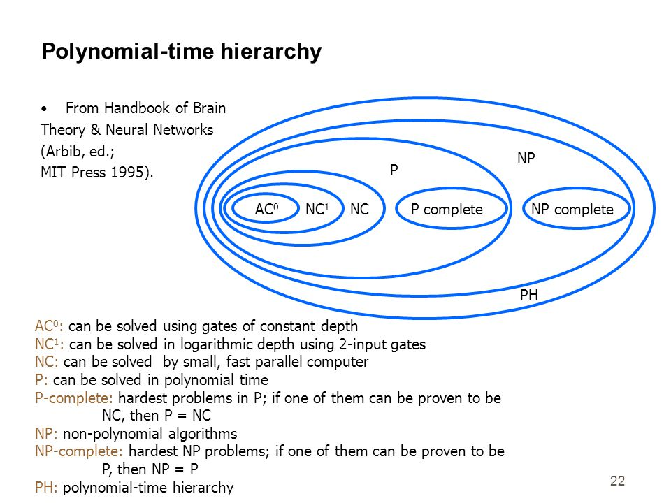22 Polynomial-time hierarchy From Handbook of Brain Theory & Neural Networks (Arbib, ed.; MIT Press 1995). AC 0 NC 1 NCP completeNP complete P NP PH A