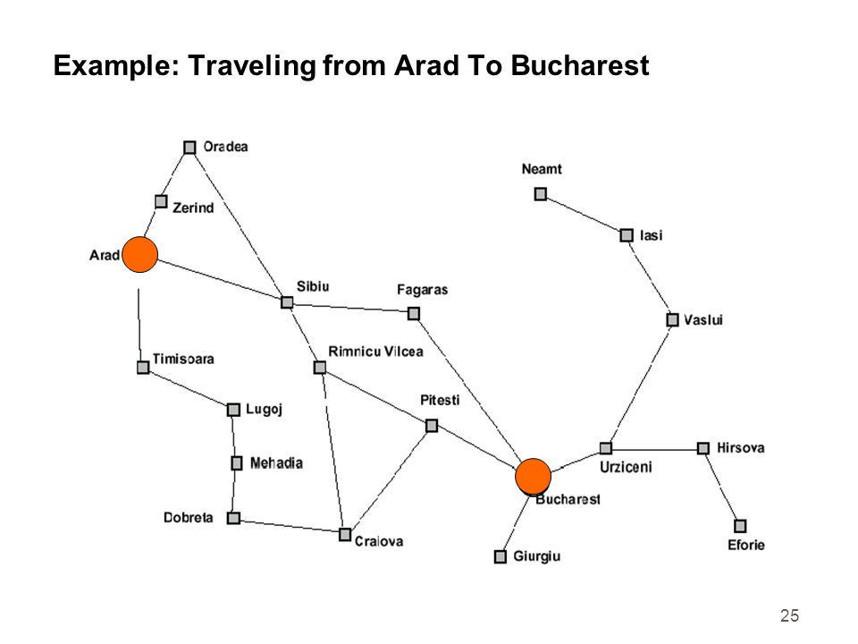 25 Example: Traveling from Arad To Bucharest