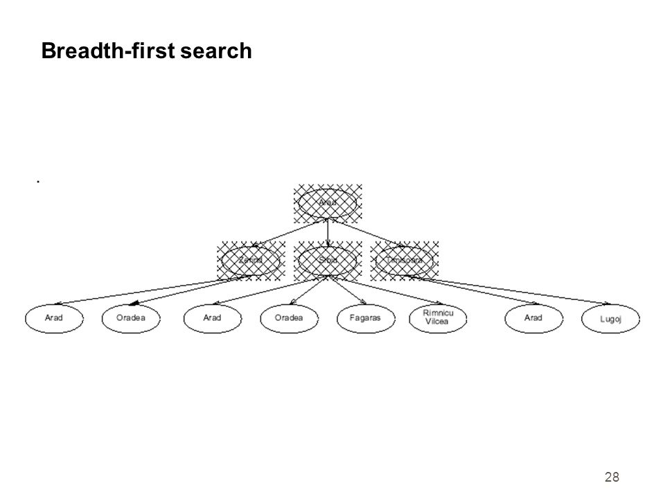 28 Breadth-first search