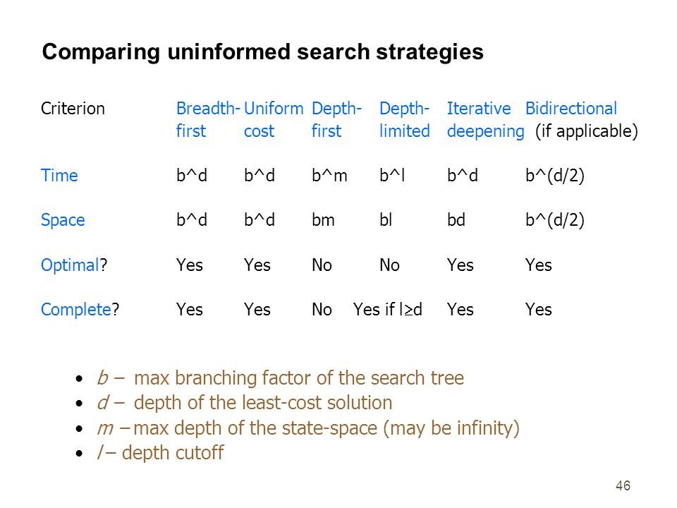 46 Comparing uninformed search strategies CriterionBreadth-UniformDepth-Depth-Iterative Bidirectional firstcostfirstlimiteddeepening (if applicable) T