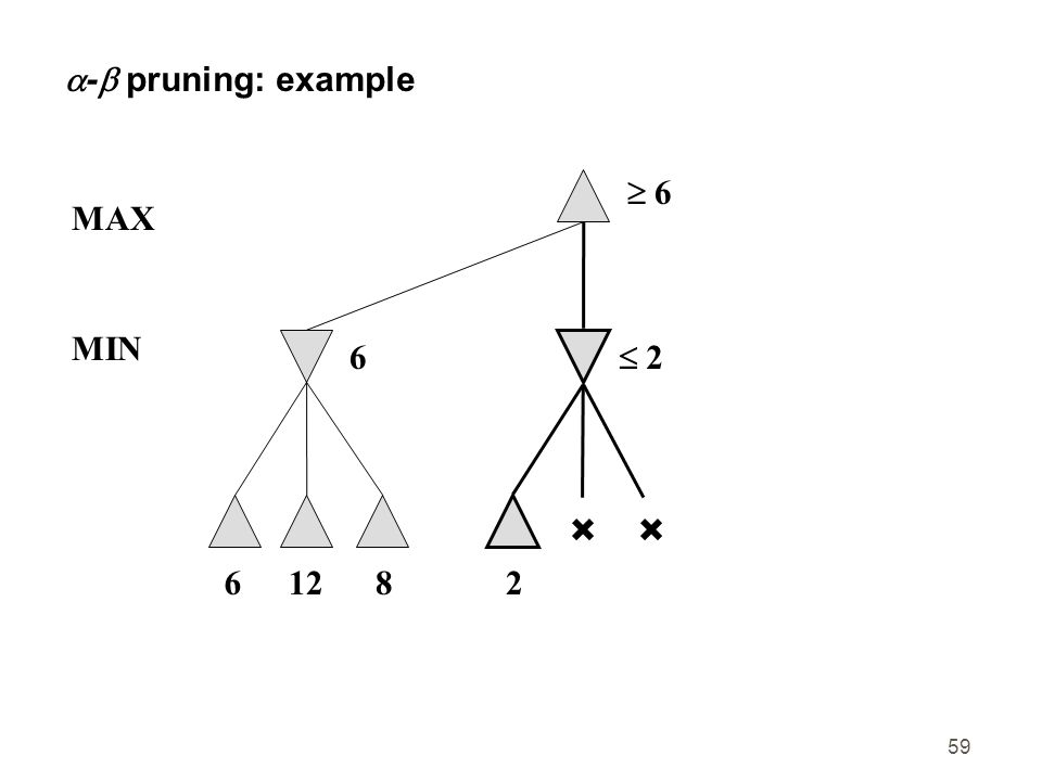 59  -  pruning: example  6 6 MAX 61282  2 MIN