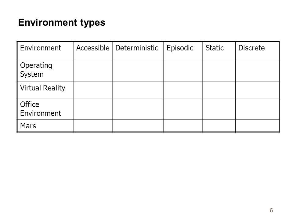 7 Environment types EnvironmentAccessibleDeterministicEpisodicStaticDiscrete Operating System Yes No Yes Virtual RealityYes Yes/NoNoYes/No Office Environment No MarsNoSemiNoSemiNo The environment types largely determine the agent design.