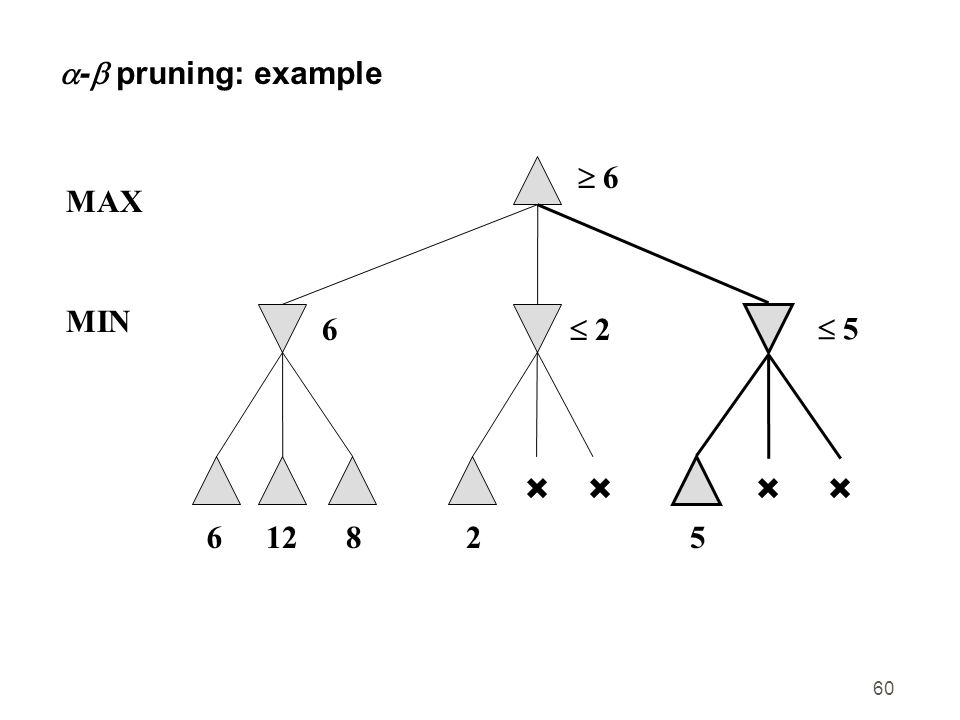 60  -  pruning: example  6 6 MAX 61282  2 5  5 MIN
