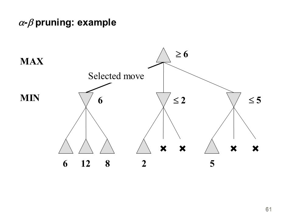 61  -  pruning: example  6 6 MAX 61282  2 5  5 MIN Selected move