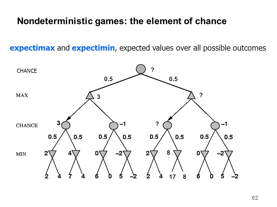 62 Nondeterministic games: the element of chance 3 ? 0.5 817 8 ? CHANCE ? expectimax and expectimin, expected values over all possible outcomes