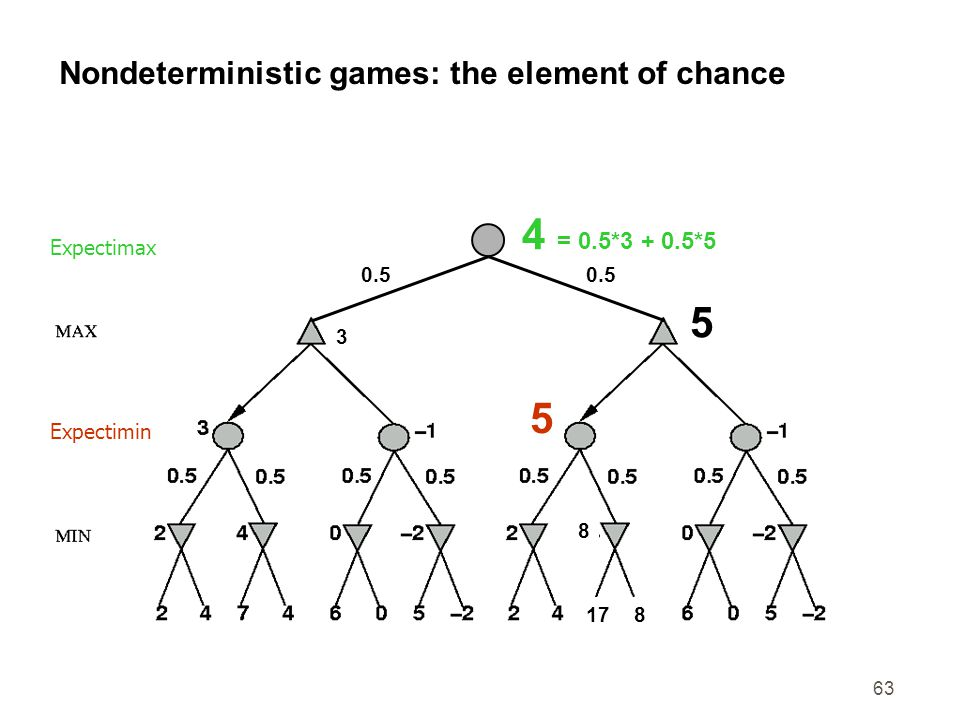 63 Nondeterministic games: the element of chance 3 5 0.5 817 8 5 CHANCE 4 = 0.5*3 + 0.5*5 Expectimax Expectimin